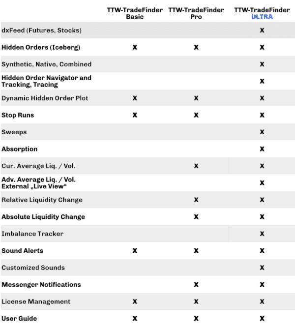 TTW-TradeFinder ULTRA Comparison